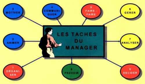 Taches du Manager